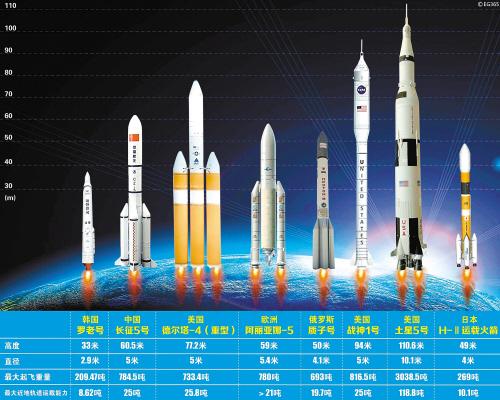 火箭分离步骤图