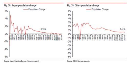城市人口占总人口比重_中国的房价为什么上涨